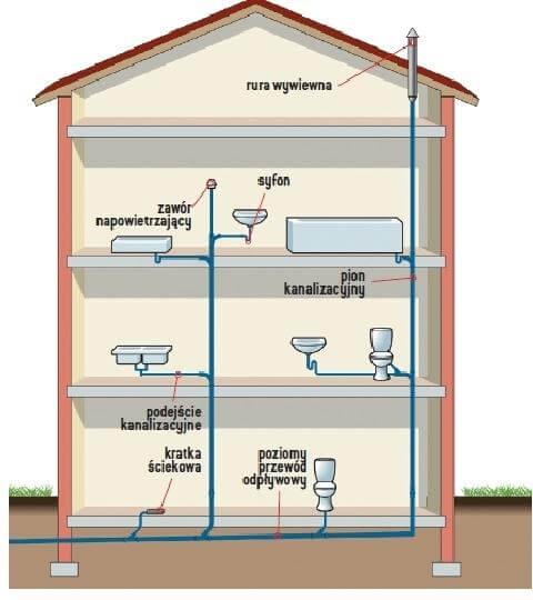 Instalacja sanitarna - Schemat wewnętrznej instalacji sanitarnej w domu jednorodzinnym